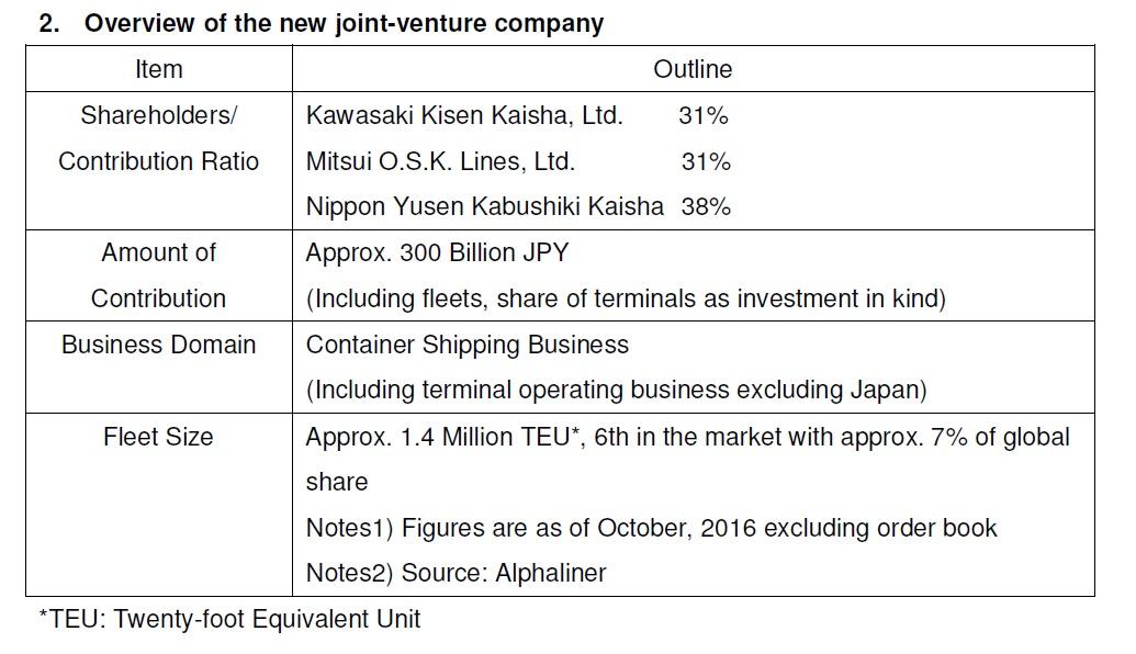 K-Line   Oceanwide Logistics Global Network