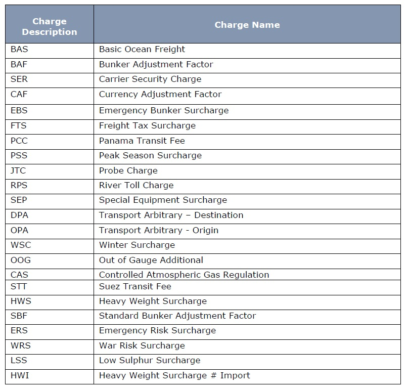 Maersk Changes On Indian Service Tax Oceanwide Logistics Global - Maersk invoice tracking